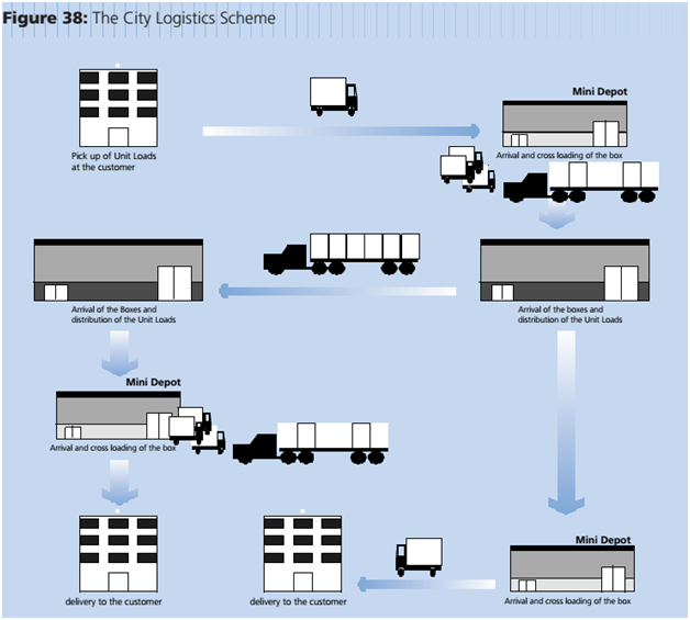 city logistics scheme