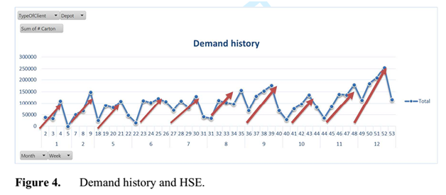 demand history and HSE