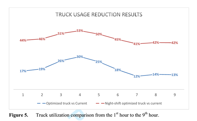 truck usage result of night delivery