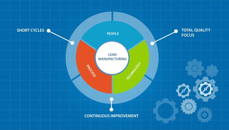 lean manufacturing of ford