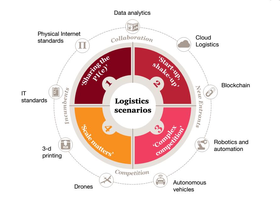 tương lai ngành logistic