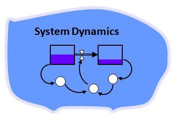 """Sự khởi đầu của phương pháp tư duy mang tên """"System Dynamics"""": câu chuyện của Jay Forrester"""