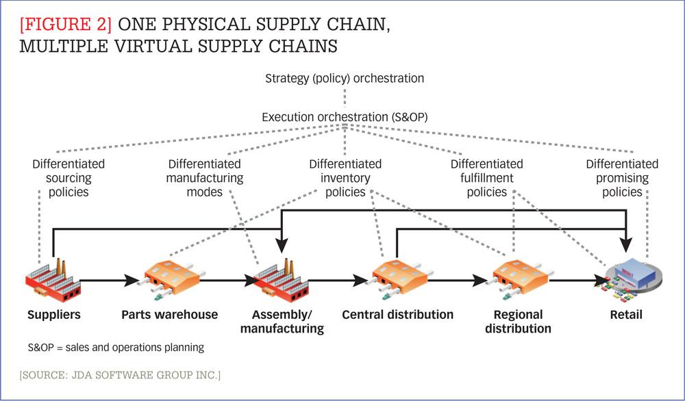 supplychain-segmentation_segmentation_ex2