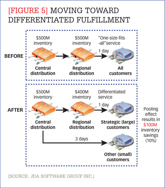 supplychain-segmentation_segmentation_ex5