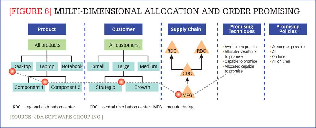 supplychain-segmentation_segmentation_ex6