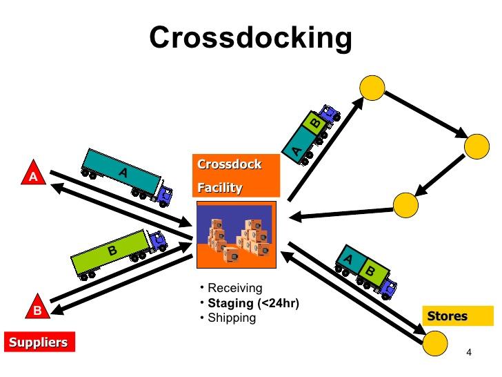 Cross-docking trong vận hành kho hàng