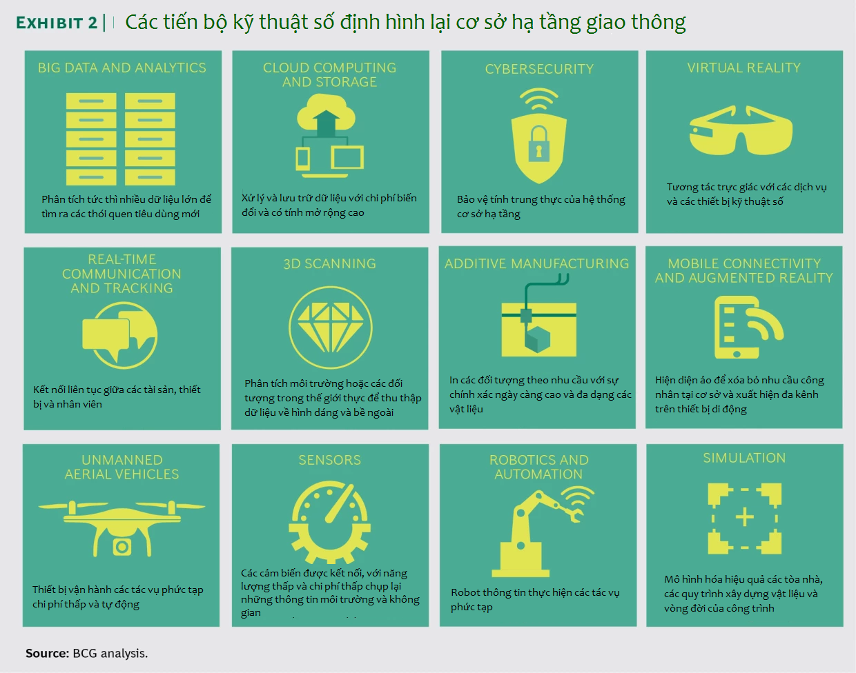 bcg_Five Ways to Unlock Value from Transportation Infrastructure_2