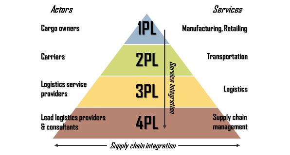 Vận hành kho bãi và phân phối: không thể không có 3PL