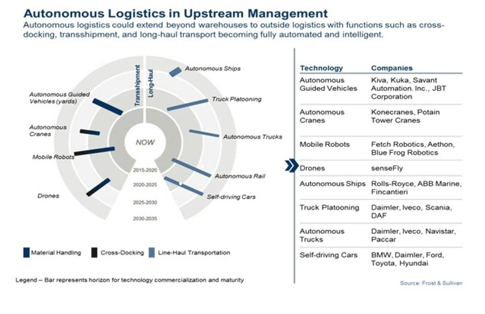 Future Of Logistics_Five Technologies That Will Self-Orchestrate The Supply Chain_1