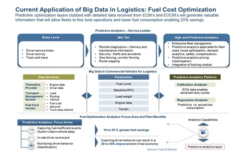 Future Of Logistics_Five Technologies That Will Self-Orchestrate The Supply Chain_2