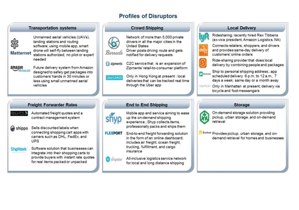 Future Of Logistics_Five Technologies That Will Self-Orchestrate The Supply Chain_3