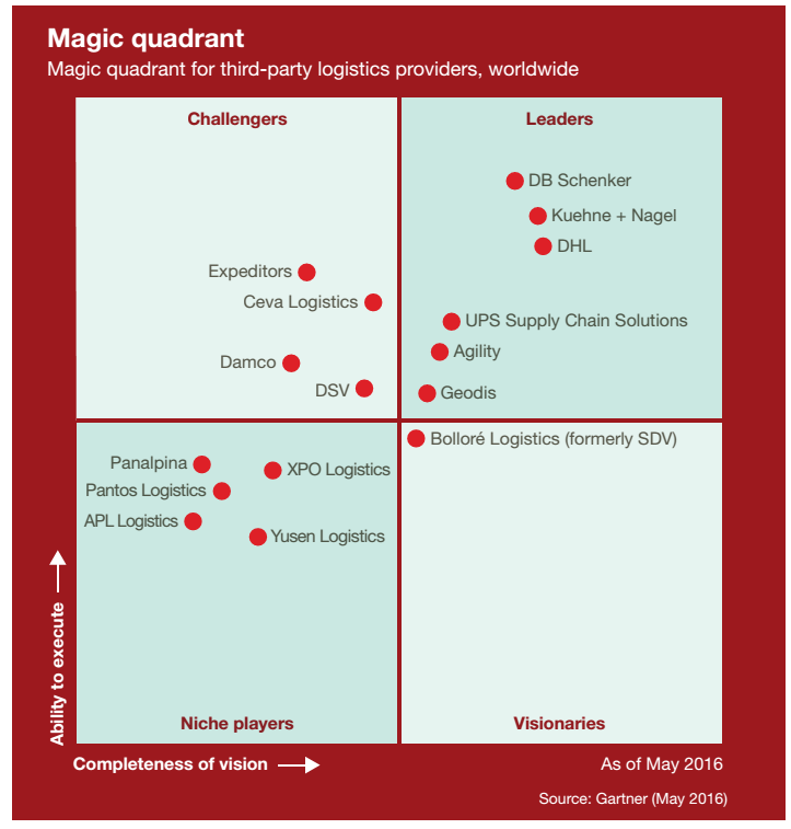 State of the 3PL Market Technology now the key differentiator_magic quadrant