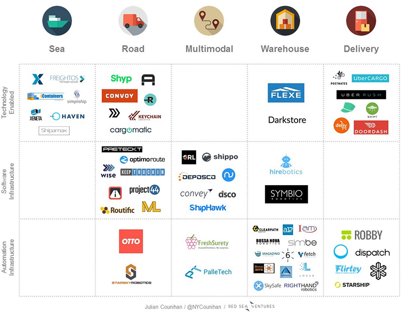 new_look_at_supply_chain_start_up_landscape_companies