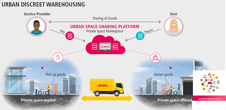 DHLTrend_Report_Sharing_Economy_download