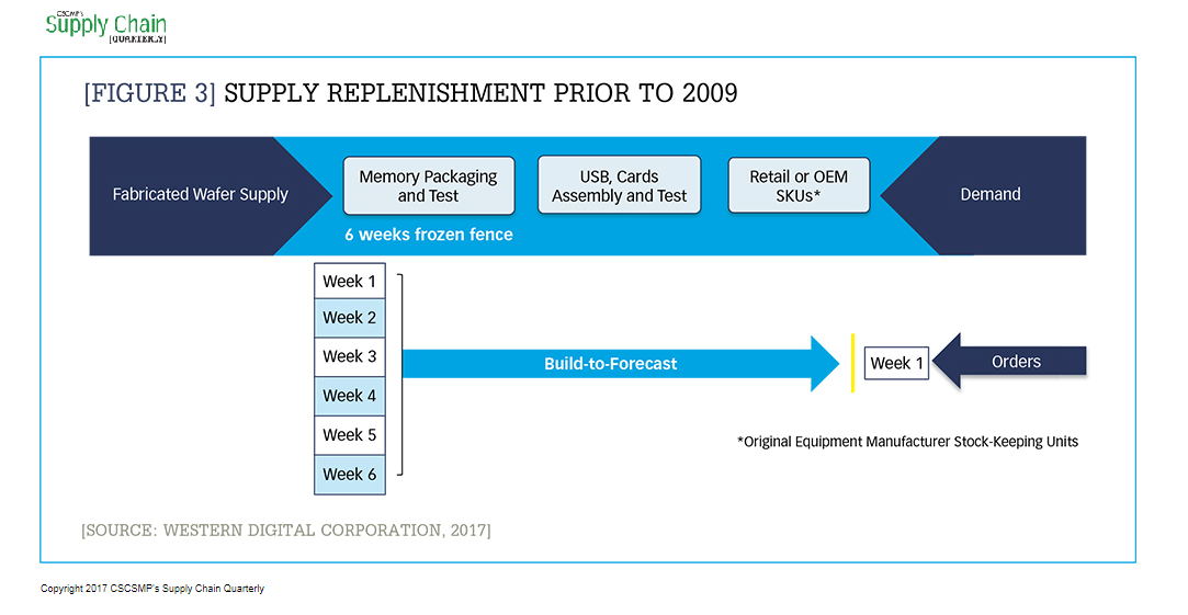 Making the journey to a multimodal, segmented supply chain_Figure 3