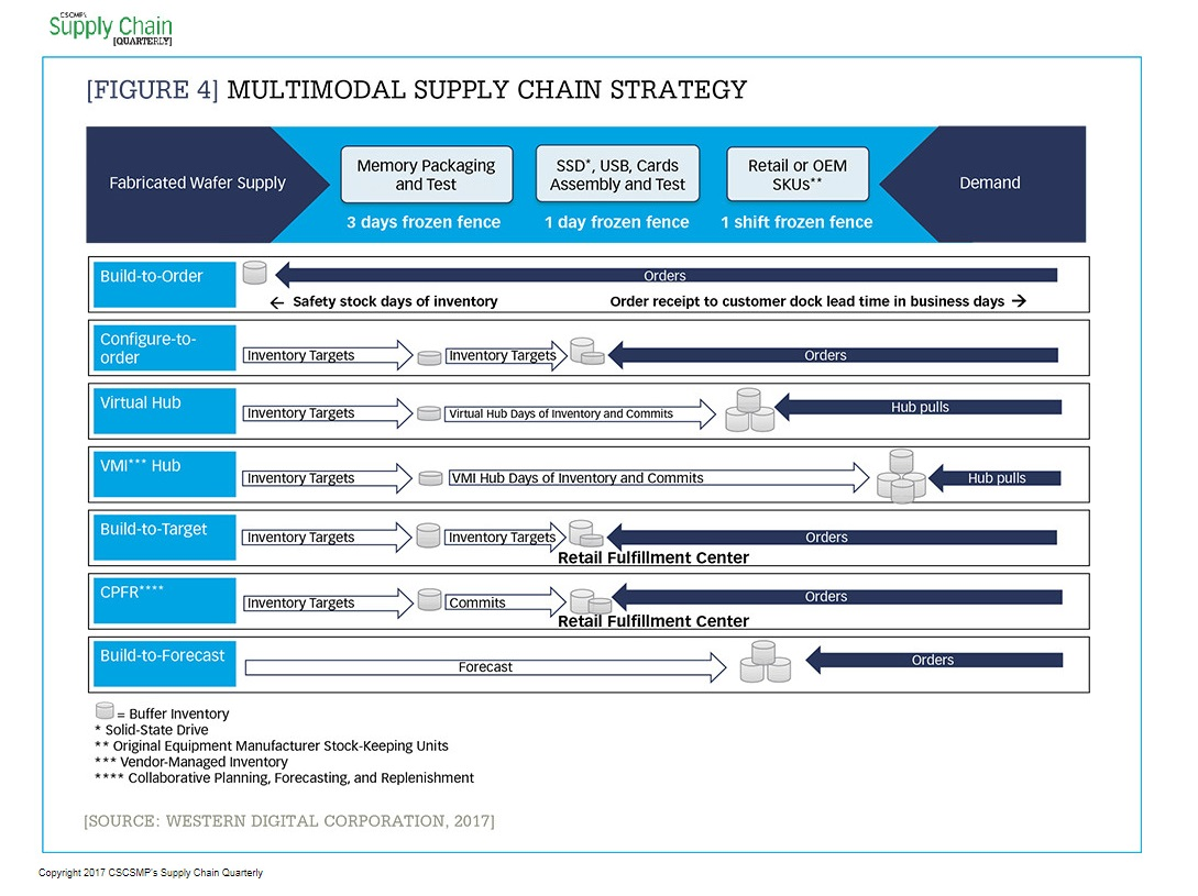 Making the journey to a multimodal, segmented supply chain_Figure 4