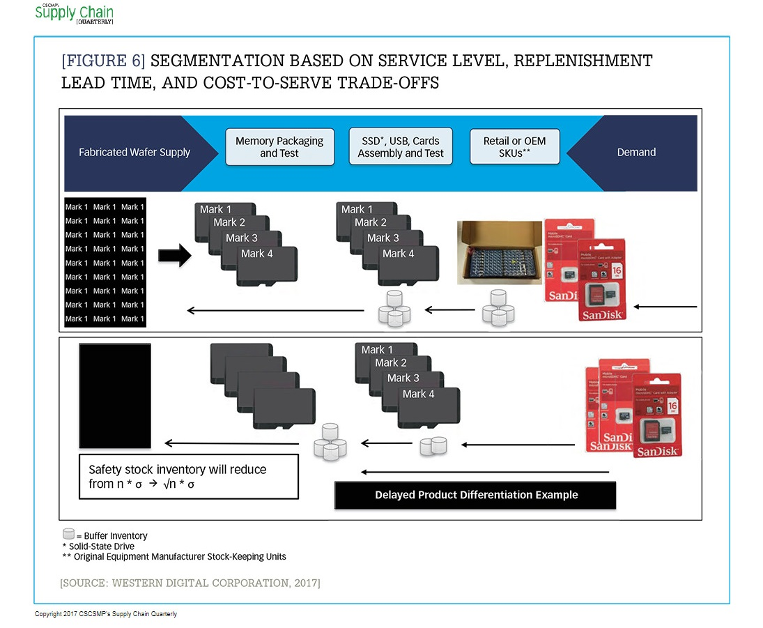 Making the journey to a multimodal, segmented supply chain_Figure 6