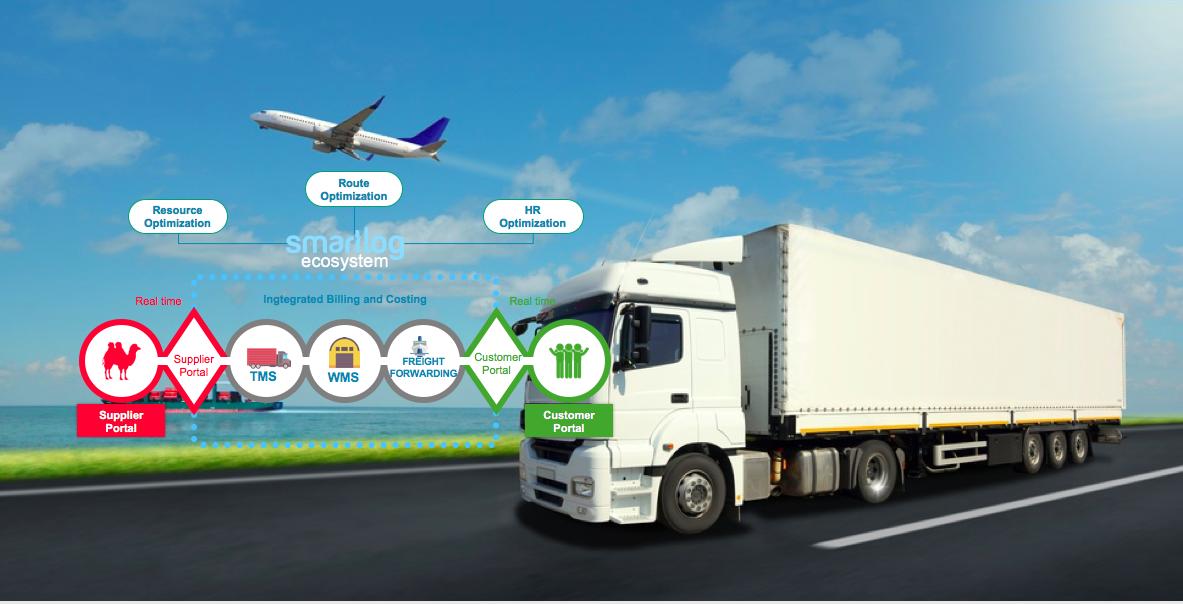 Đổi mới công nghệ trong logistics: không còn là trào lưu mà là sự sống còn. Nhìn từ báo cáo EFT 2016