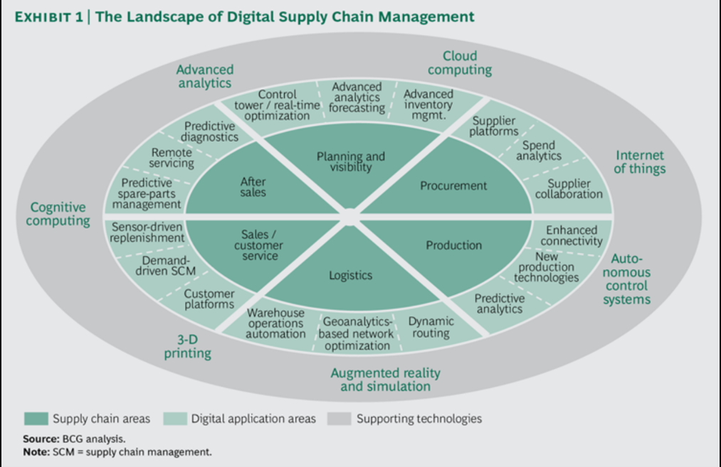 Three Paths to Advantage with Digital Supply Chains_1
