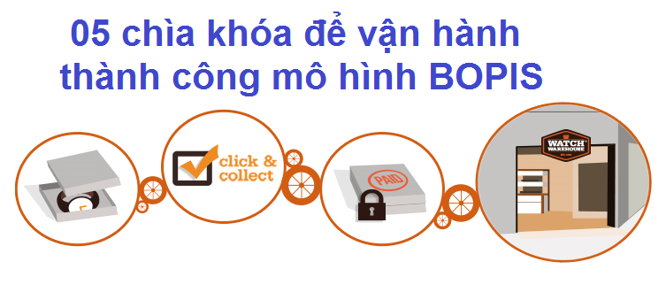 05 chìa khóa để vận hành thành công mô hình đặt hàng trực tuyến và đến lấy ở cửa hàng