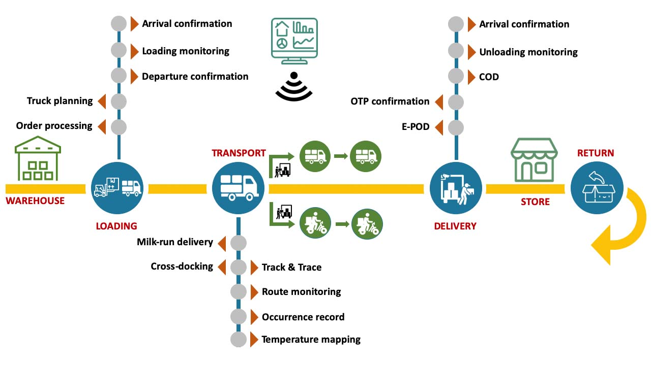 Track and trace monitor end-to-end delivery process