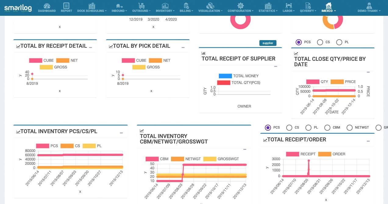 Khả năng hiển thị hàng tồn kho (Inventory visibility)