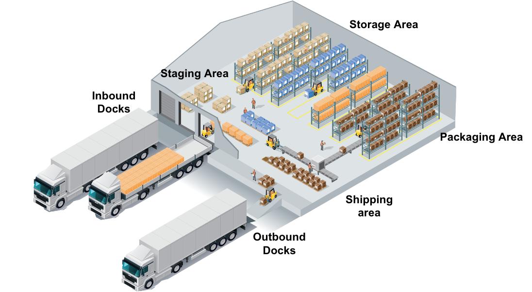 Tối ưu hóa quy trình xuất nhập trong kho hàng (inbound & outbound)
