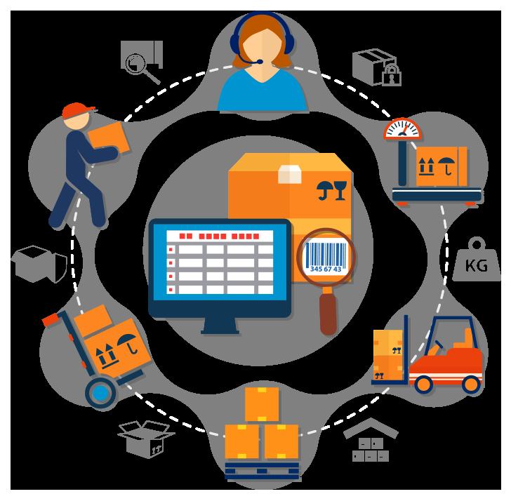 Quản lý lao động trong hệ thống quản lý kho hàng WMS