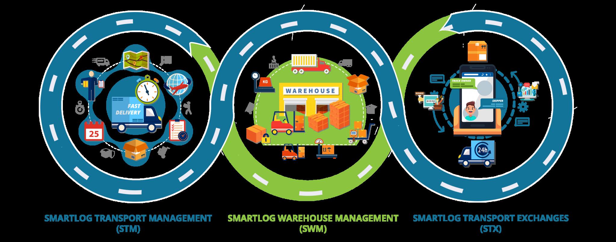 smartlog ecosystem