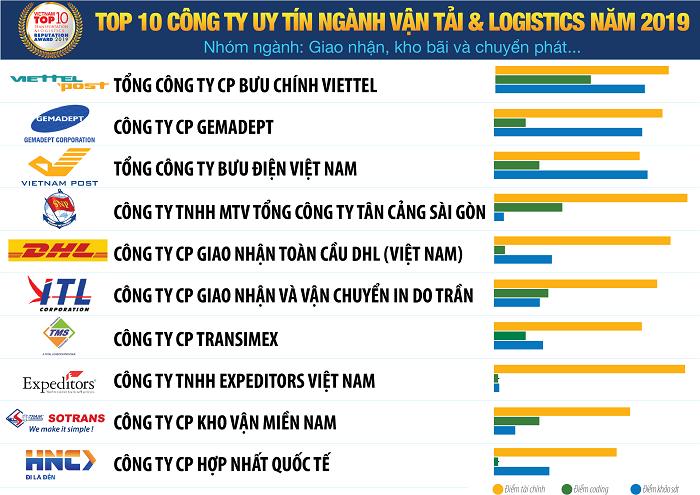 Danh sách Top 10 Công ty Vận tải và Logistics uy tín năm 2019 - Nhóm ngành: Giao nhận, kho bãi và chuyển phát…