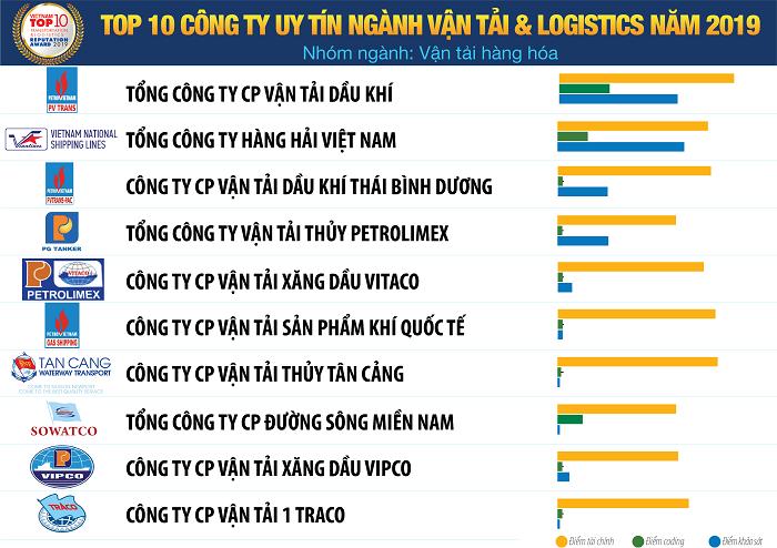 Danh sách Top 10 Công ty Vận tải và Logistics uy tín năm 2019 - Nhóm ngành: Vận tải hàng hóa