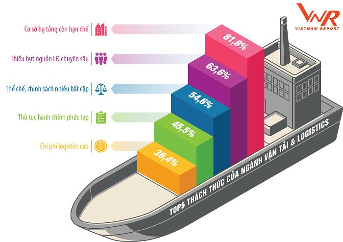 Top 5 thách thức của ngành Vận tải và Logistics
