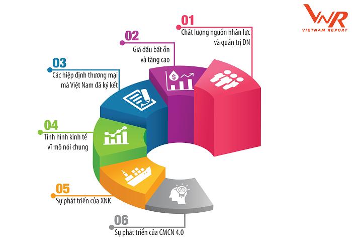 Đánh giá mức độ ảnh hưởng của các yếu tố đến hoạt động kinh doanh của doanh nghiệp Vận tải và Logistics