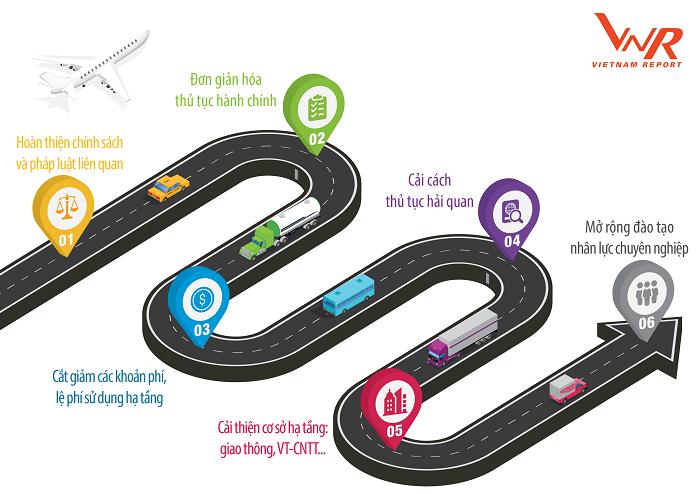 Khuyến nghị các giải pháp cho phát triển ngành Vận tải và Logistics Việt Nam Các chuyên gia và doanh nghiệp trong ngành trong khảo sát của Vietnam Report đã đưa ra một số giải pháp khuyến nghị để phát triển ngành, trong đó ưu tiên vào ba khía cạnh: (1) Hoàn thiện chính sách và pháp luật liên quan đến hoạt động logistics, đơn giản hóa thủ tục hành chính, cải cách thủ tục hải quan, cắt giảm các khoản phí, lệ phí sử dụng hạ tầng; (2) Cải thiện cơ sở hạ tầng: giao thông, viễn thông và công nghệ thông tin; (3) Mở rộng đào tạo mạng lưới đào tạo nhân lực trong ngành logistics.