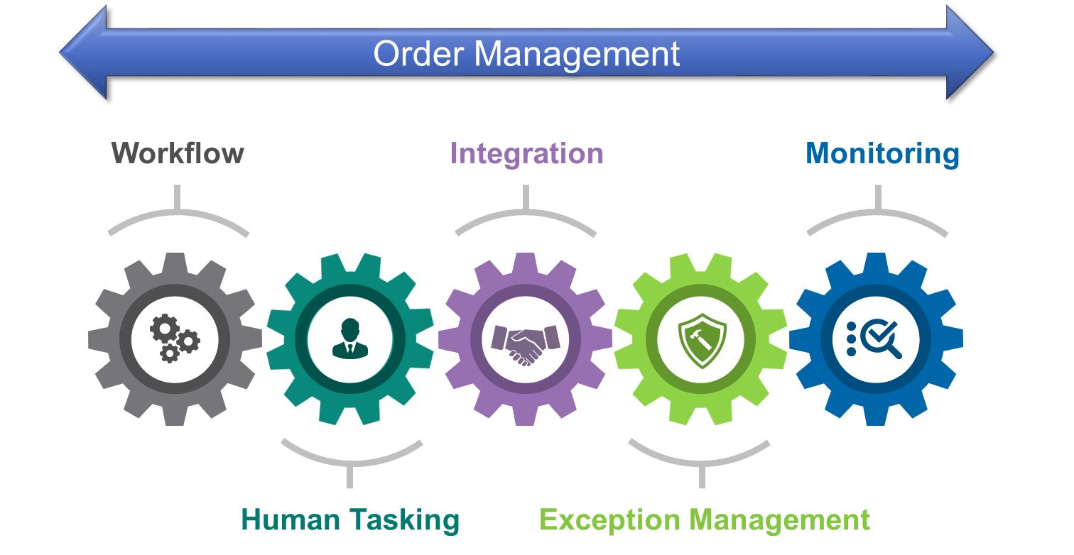 Những vấn đề cần tránh trong quản lý đơn hàng