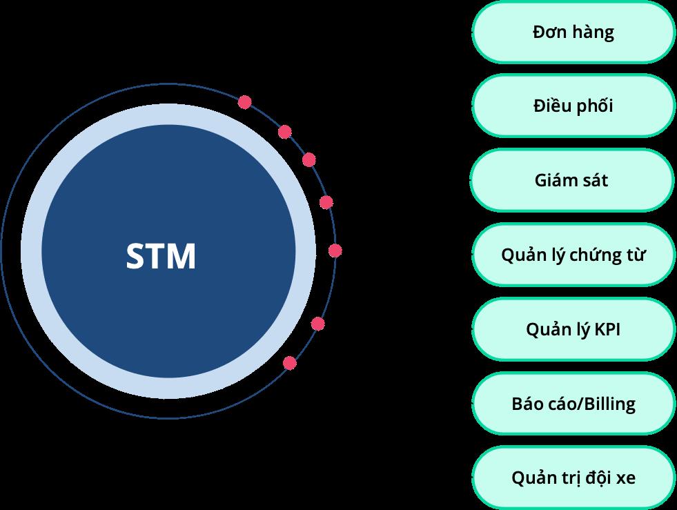 Giải pháp quản lý vận tải STM