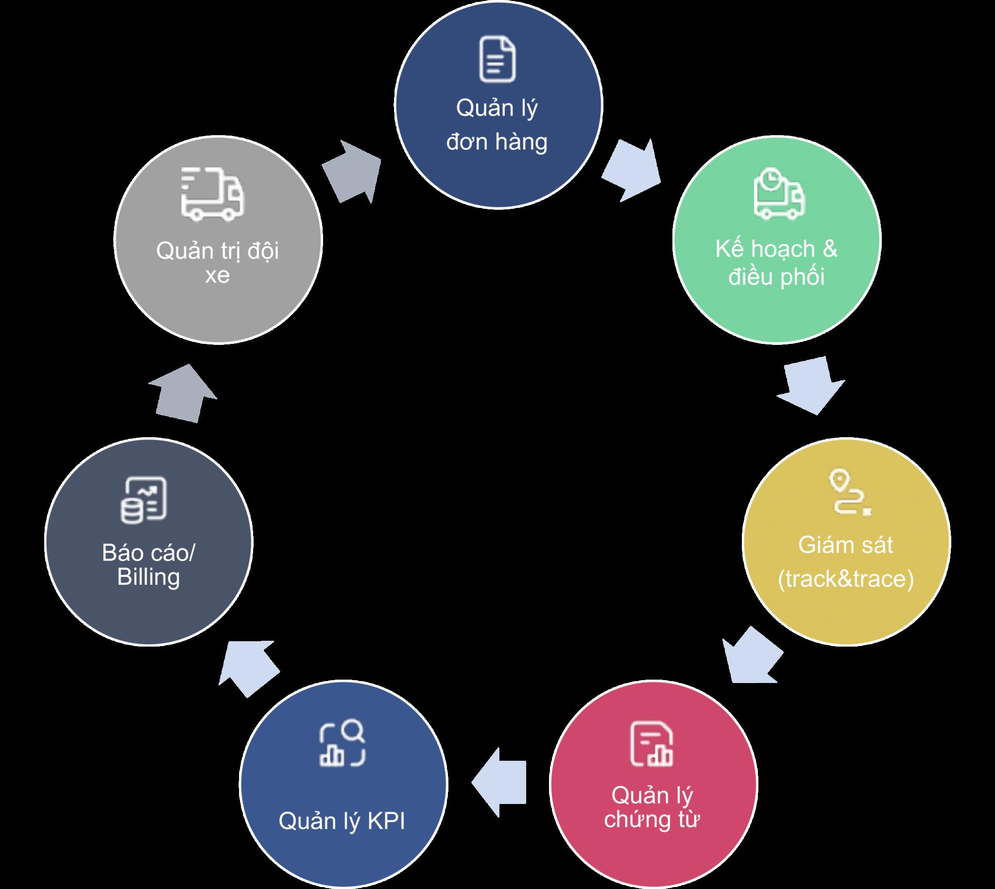 Tính năng giải pháp quản lý STM