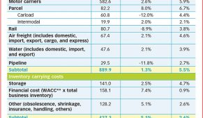 Báo cáo thực trạng ngành logistics thế giới: chuẩn bị cho những chuyển đổi lớn (CSCMP)