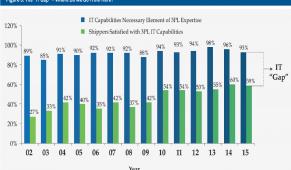 Báo cáo khảo sát thị trường 3PL toàn cầu: khoảng trống lớn trong năng lực CNTT